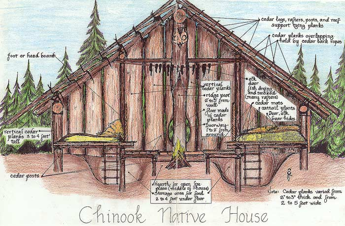 The Cool And Crafty Chinooks - Lessons - Tes Teach Village Plank Houses Native American on native american wattle and daub, native american lodge, native american homes, native american bolo ties for men, native american round houses, native american indian tribe diorama, native american paper artwork, native american adobe houses, native americans igloos, native american wickiup, native american grass houses, native american houses school project, native american yurok history, native american sites in nh, native american yurt, native american hogan, native american wigwams, native american indian shelters, native american wooden houses, native american teepee,